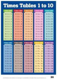 Times Tables 1-10